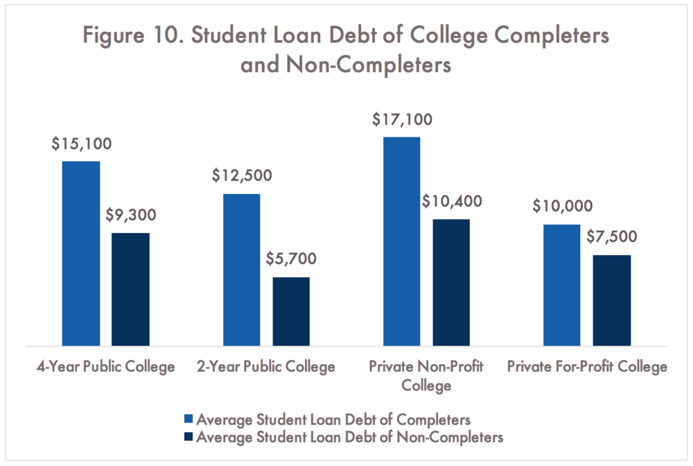 US Department of Education, Federal Student Loan Debt Burden of Noncompleters Note:Average Amount Borrowed by 2009 of Students Who Enrolled in College in 2003-2004