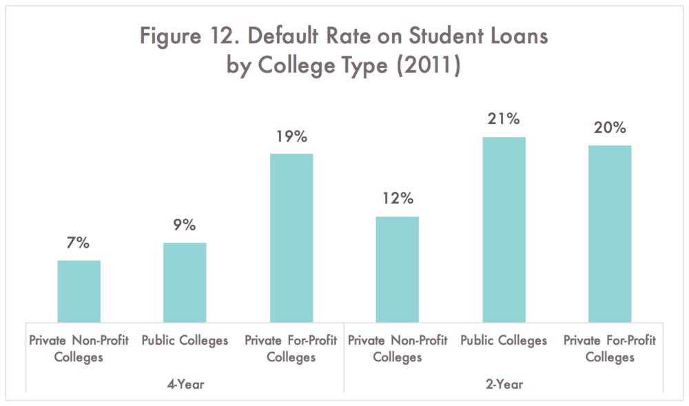 National Center for Education Statistics, Student Loan Volume and Default Rates, Condition of Education