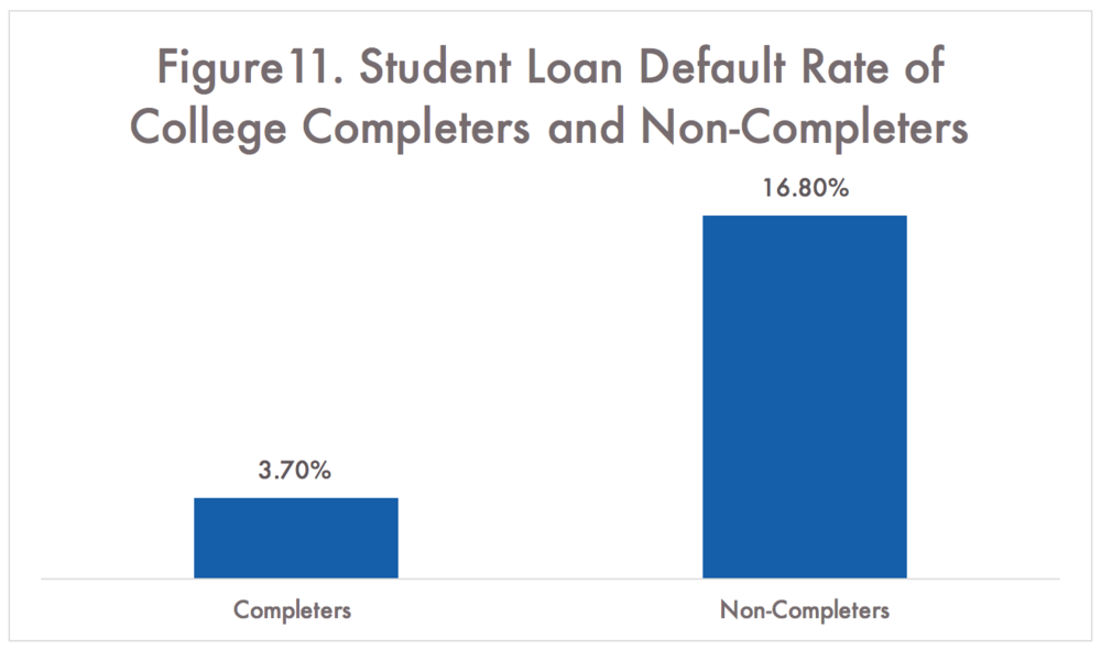 American Institutes for Research, Degreeless in Debt Note: Of Students Who Enrolled in College and Took Out Student Loans in 2003-2004, % who Defaulted on Those Loans by 2009