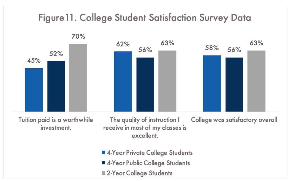 Noel Levitz, LLC, National Student Satisfaction and Priorities Report