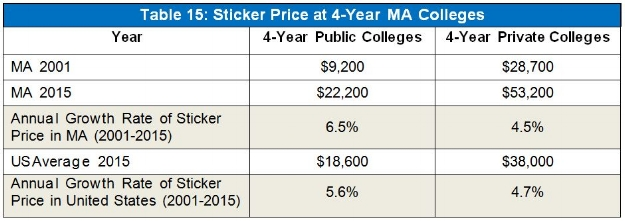 *College sticker price is the published cost to a student of attending college for one year, before college-issued discounts and generally includes tuition, fees, room, and board.  As used in later tables, college net price is the cost to a student of attending college for one year, after college-issued discounts.