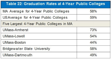 *The five 4-year public colleges listed above account for 80% of students enrolled in 4-year public colleges in MA.