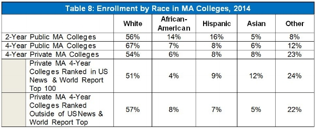 *In this table and at various other places in this blog, data is omitted for private 2-year colleges, either because it is not publicly available or because it is immaterial (private 2-year colleges account for less than 1% of college students in MA).