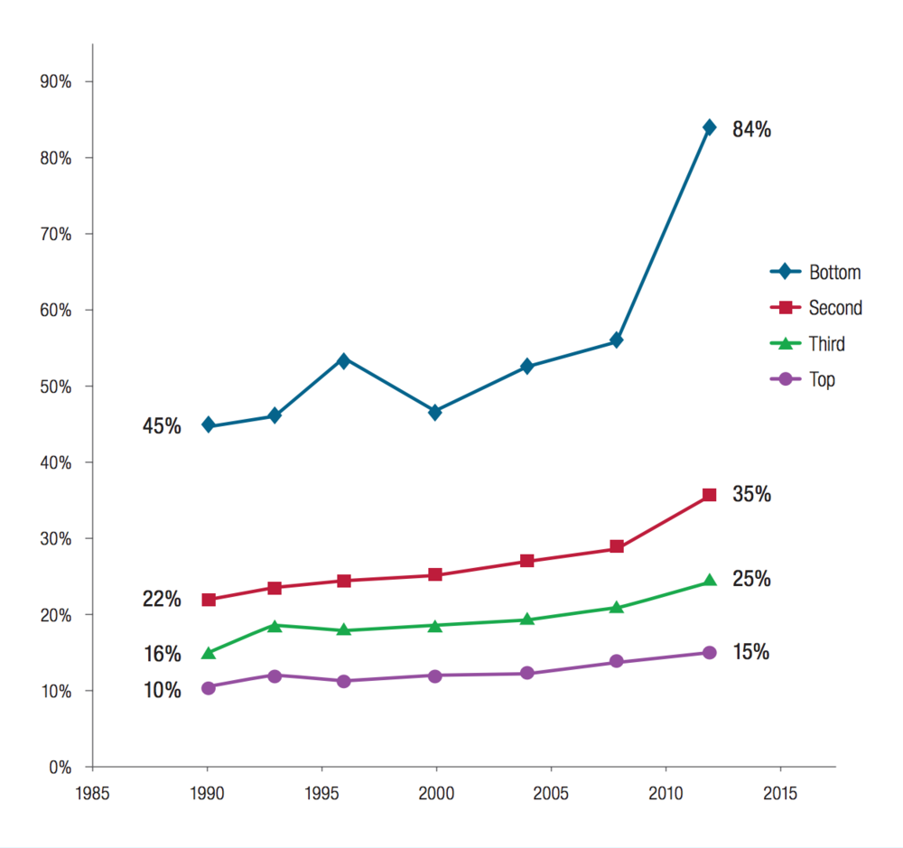 Pell Institute,Indicators of Higher Education Equity in the United States