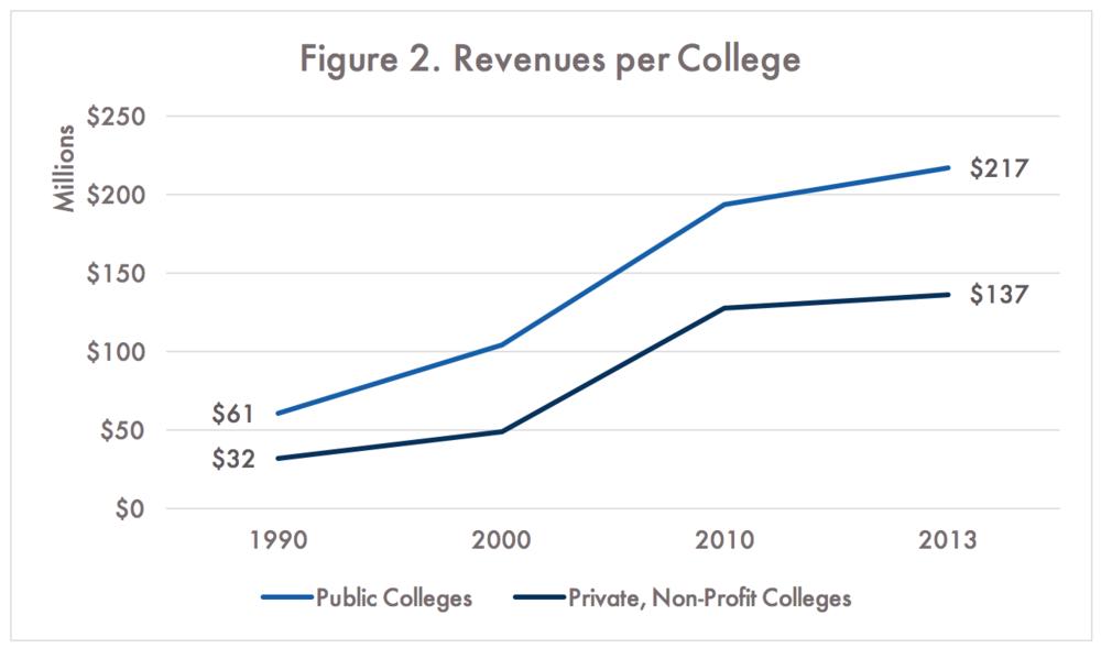 National Center for Education Statistics, Digest of Education Statistics
