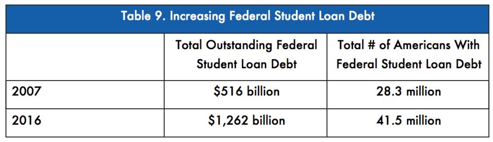US Department of Education, Federal Student Loan Portfolio