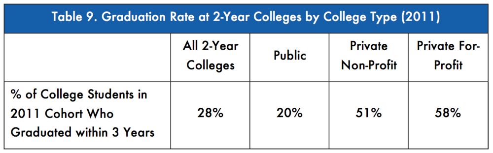 National Center for Education Statistics, Digest of Education Statistics
