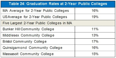 *The five 2-year public colleges listed above account for 70% of students enrolled in 2-year public colleges in MA.